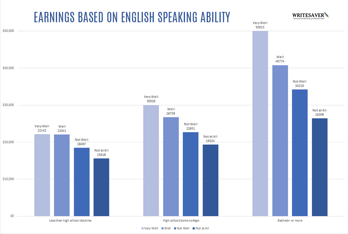 effects of bad english Read chapter 3 effects of immigration and assimilation: the growing  lacked  english proficiency, and had the latest onset of prenatal care of all ethnic groups.